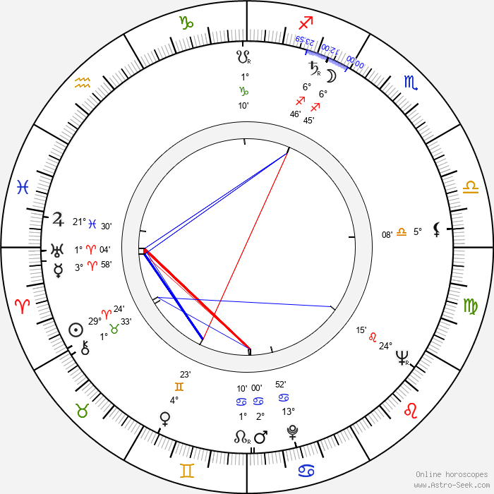Mauno Blomqvist - Birth horoscope chart