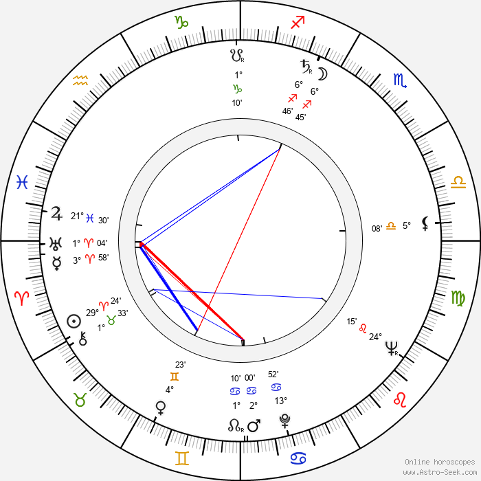 Mauno Blomqvist - Birth horoscope chart