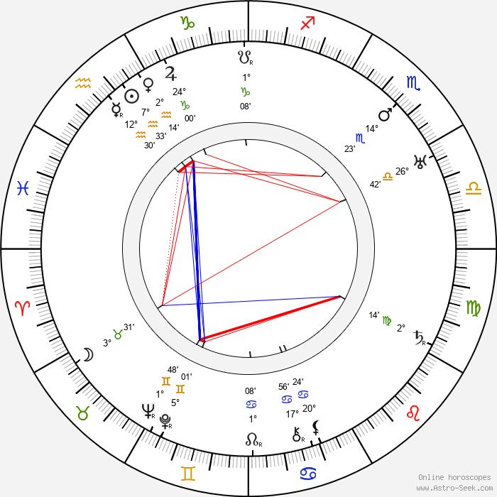 Mauno Pekkala - Birth horoscope chart