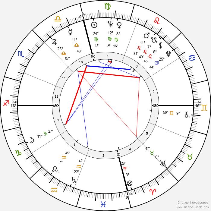 Maureen Connolly - Birth horoscope chart