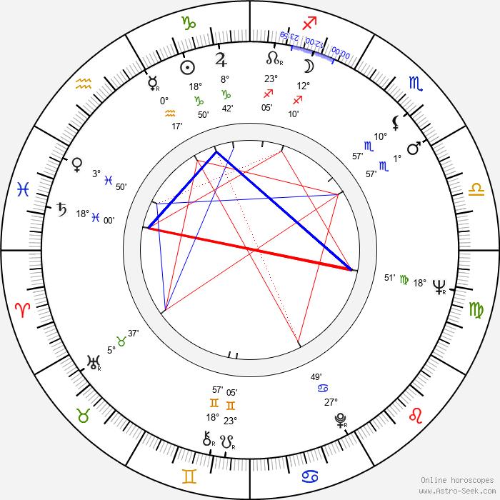 Maureen Hingert - Birth horoscope chart