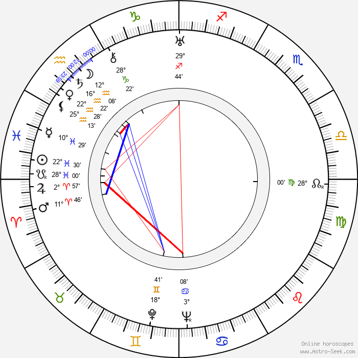 Maureen Roden-Ryan - Birth horoscope chart