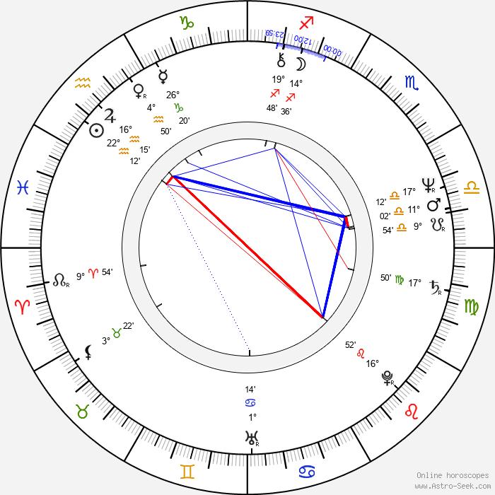 Mauri Kunnas - Birth horoscope chart