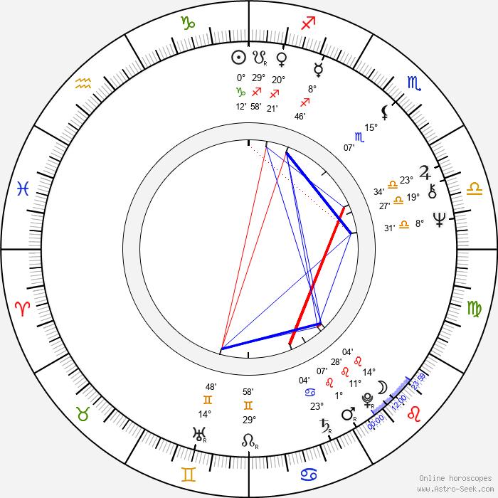 Mauri Kuosmanen - Birth horoscope chart