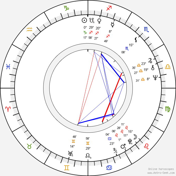 Mauri Kuosmanen - Birth horoscope chart