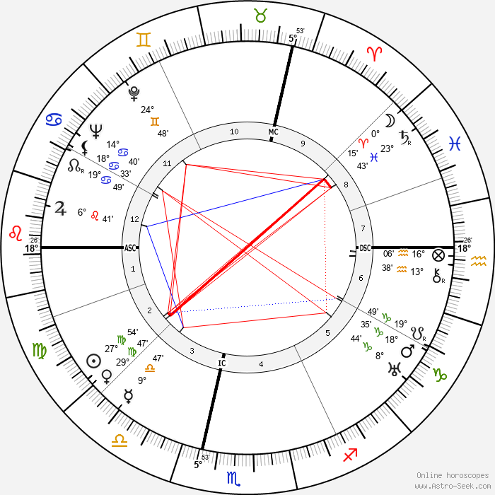 Maurice Blanchot - Birth horoscope chart