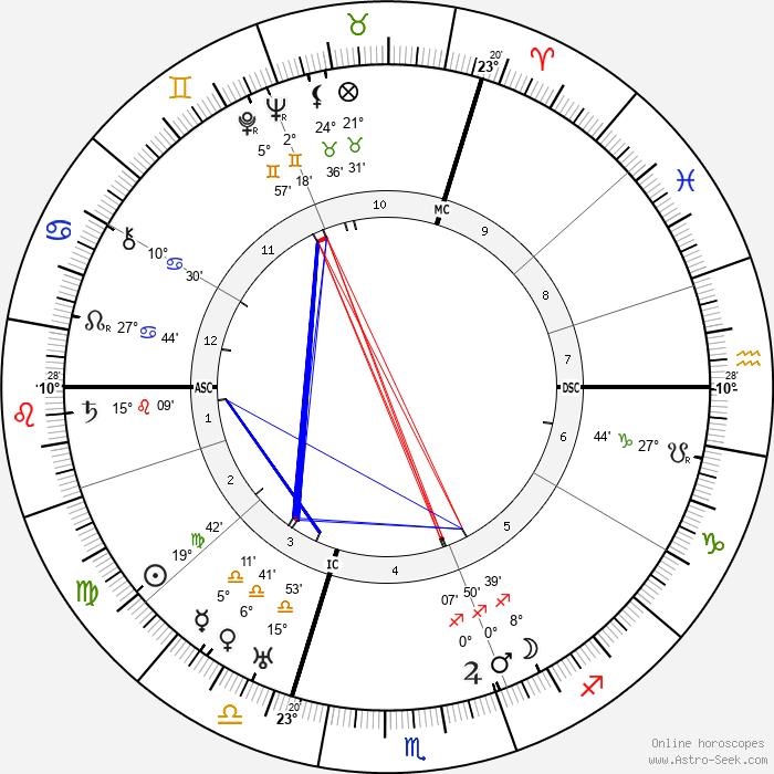 Maurice Chevalier - Birth horoscope chart