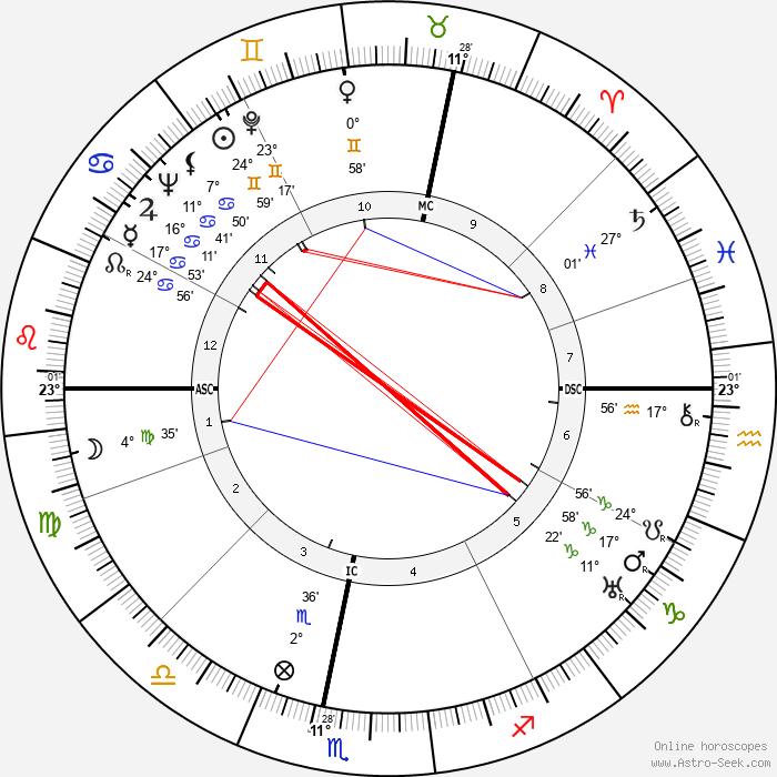 Maurice Cloche - Birth horoscope chart