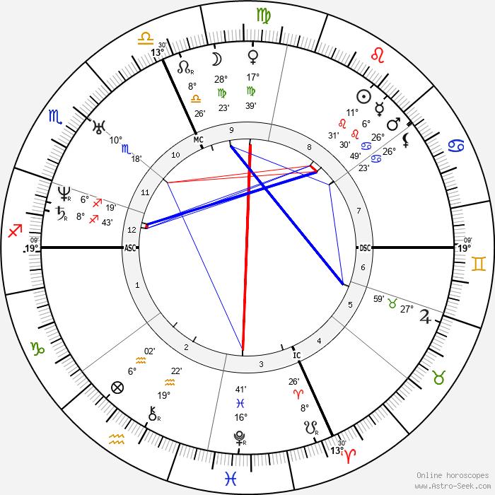Maurice de Guérin - Birth horoscope chart