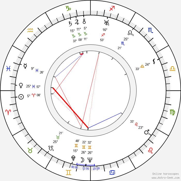 Maurice Dorléac - Birth horoscope chart