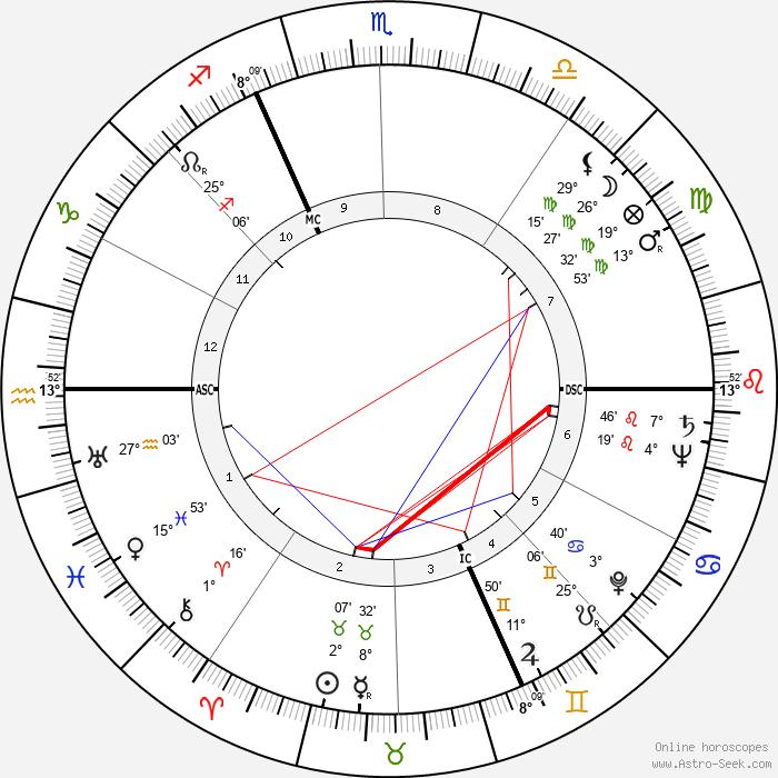 Maurice Druon - Birth horoscope chart