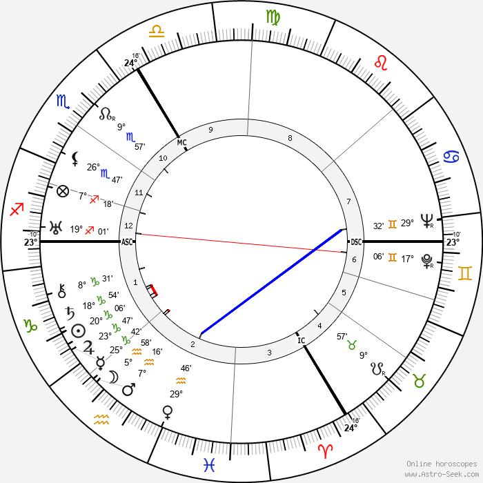 Maurice Durufle - Birth horoscope chart