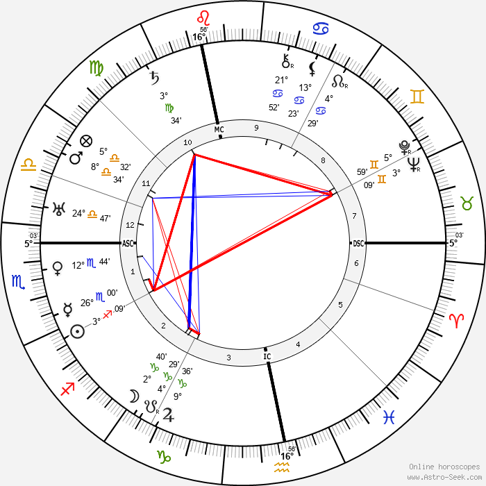 Maurice Garçon - Birth horoscope chart