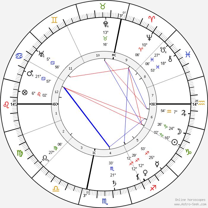 Maurice Gauja - Birth horoscope chart