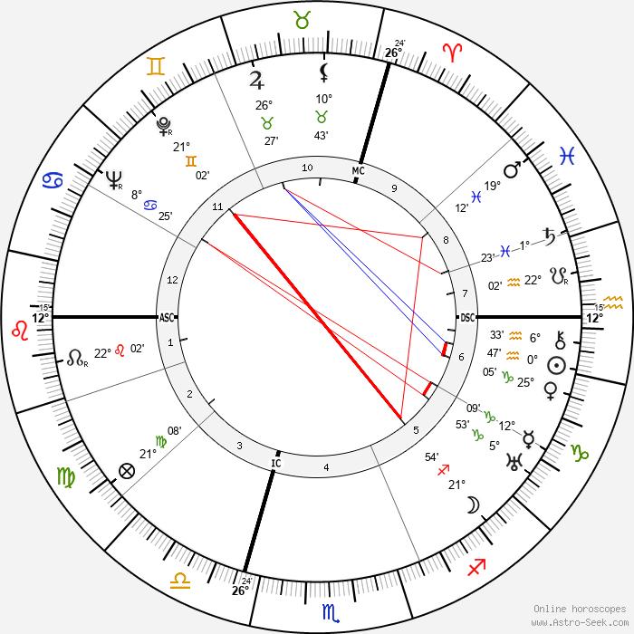 Maurice Holzer - Birth horoscope chart