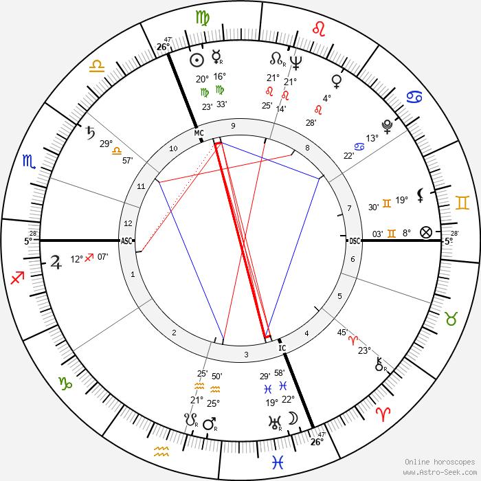 Maurice Jarre - Birth horoscope chart