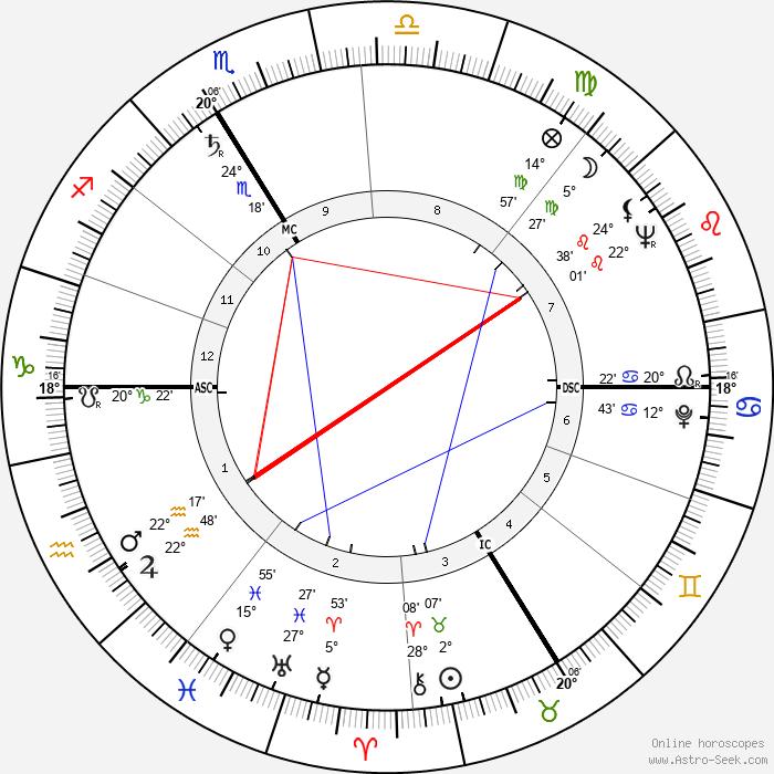 Maurice Lemaître - Birth horoscope chart