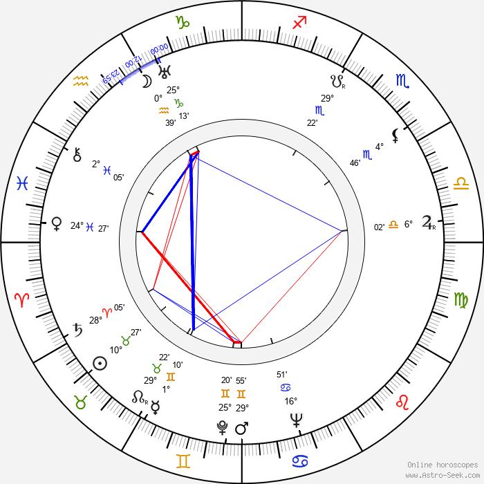 Maurice Noble - Birth horoscope chart