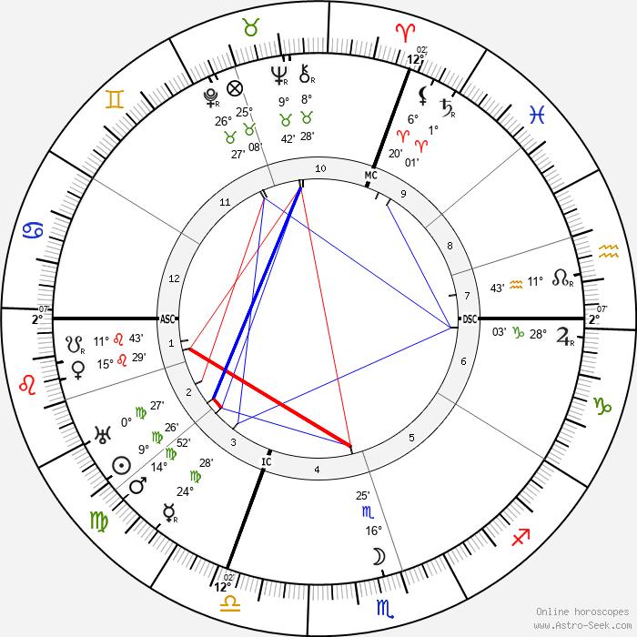 Maurice-Rene Frechet - Birth horoscope chart