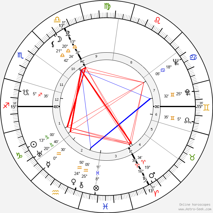 Maurice Rheims - Birth horoscope chart