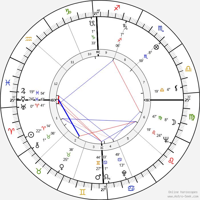 Maurice Ronet - Birth horoscope chart