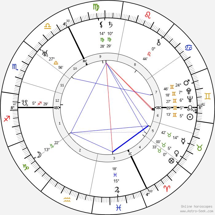 Maurice Rostand - Birth horoscope chart
