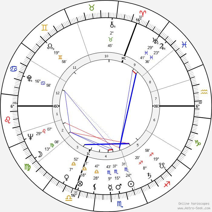 Maurice Rosy - Birth horoscope chart