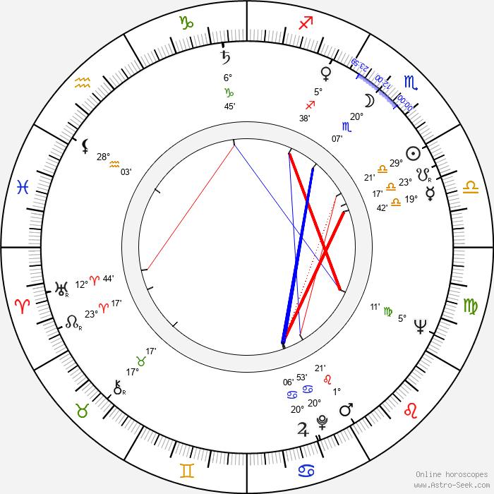 Maurice Sherbanee - Birth horoscope chart