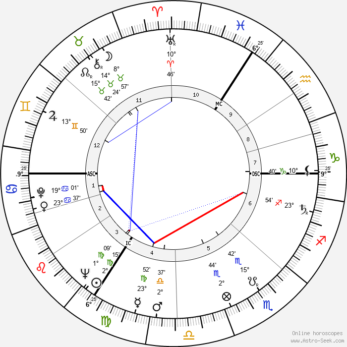 Maurice Tempelsman - Birth horoscope chart
