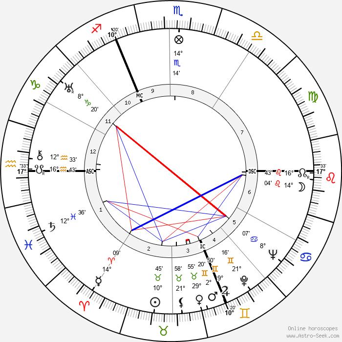 Maurice Thiriet - Birth horoscope chart
