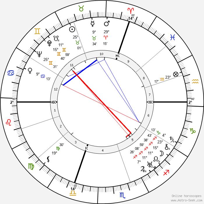 Maurice Villain - Birth horoscope chart