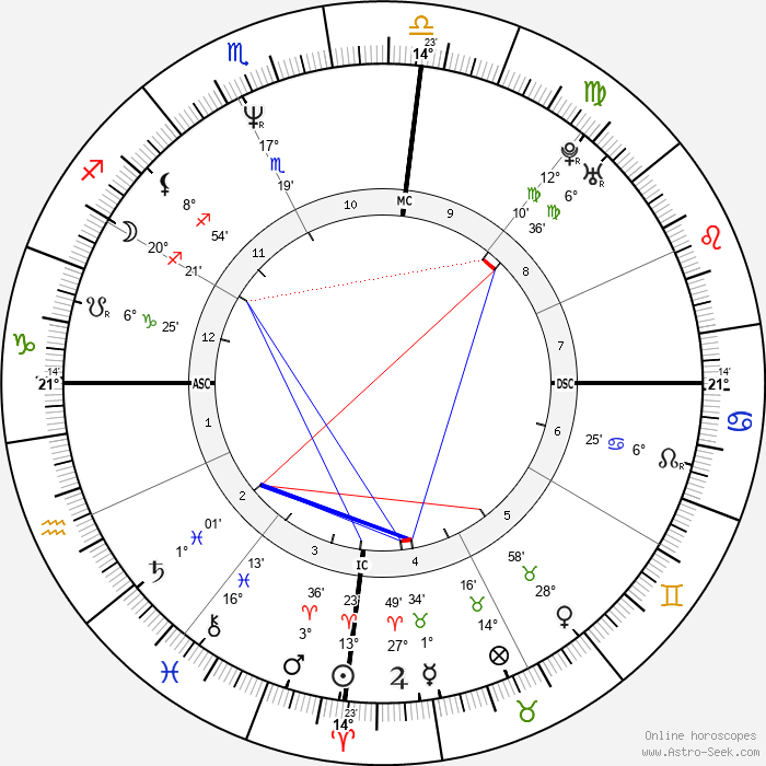 Mauricio Mattar - Birth horoscope chart
