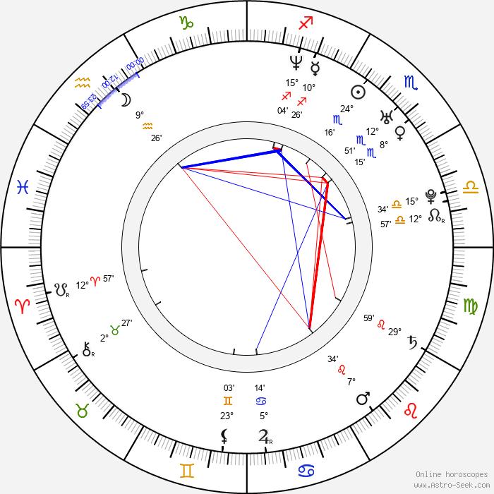 Mauricio Ochmann - Birth horoscope chart