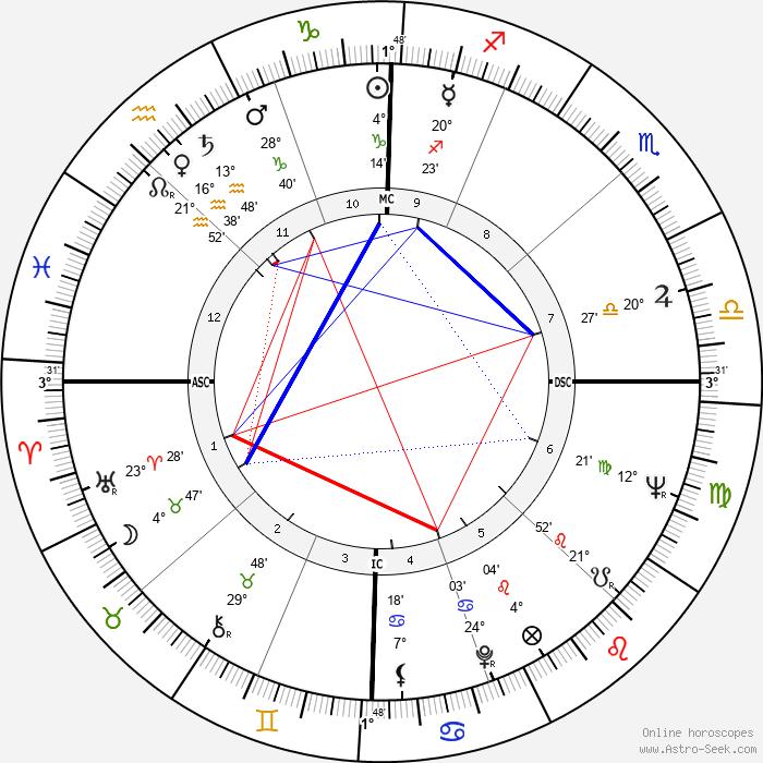 Maurizio Arena - Birth horoscope chart