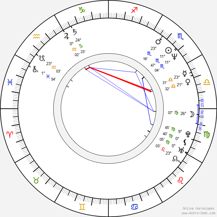 Maurizio Casagrande - Birth horoscope chart