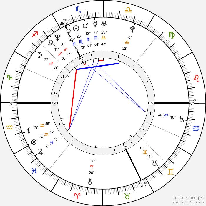 Maurizio Margaglio - Birth horoscope chart