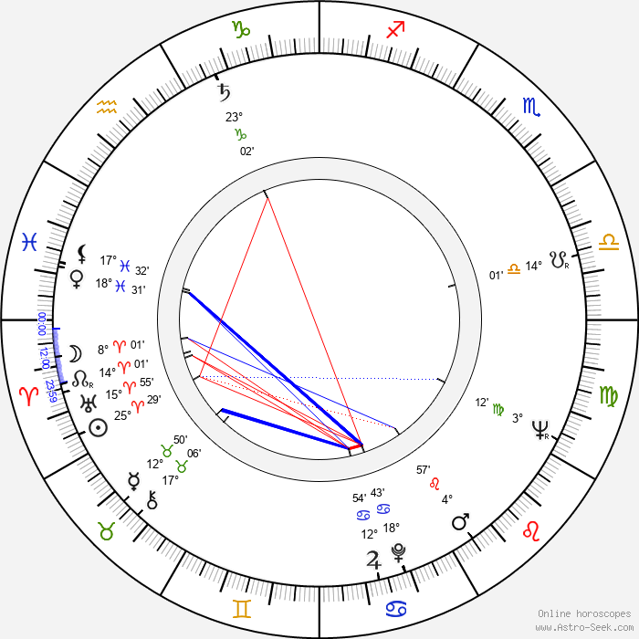 Maurizio Pradeaux - Birth horoscope chart