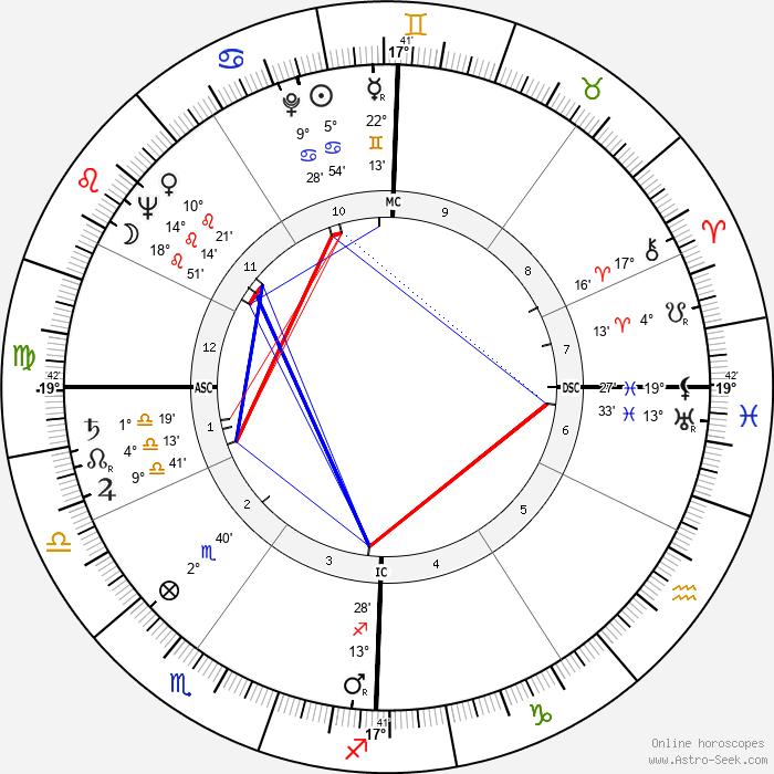 Mauro Bolognini - Birth horoscope chart