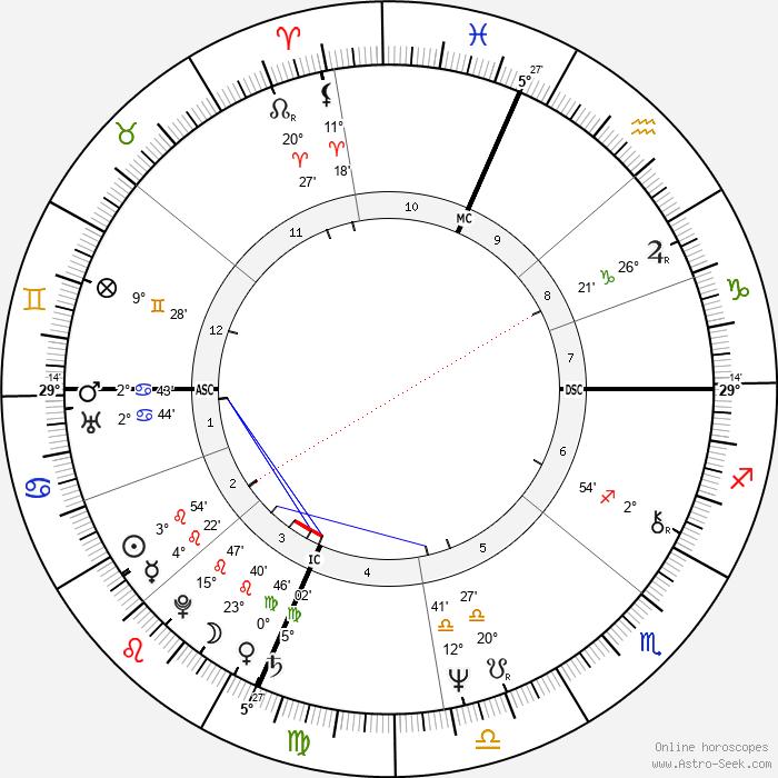 Maury Chaykin - Birth horoscope chart