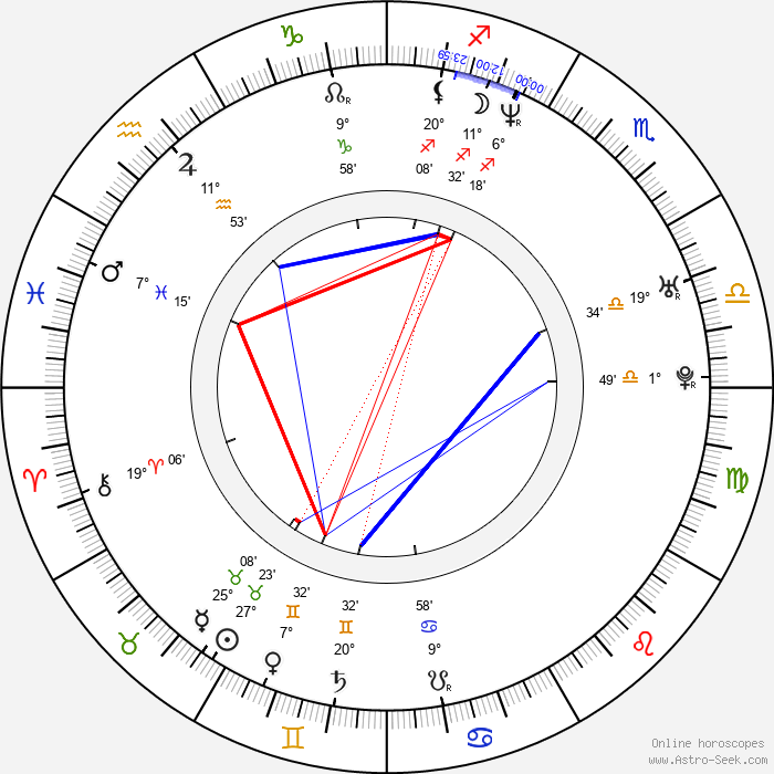 Max Barry - Birth horoscope chart