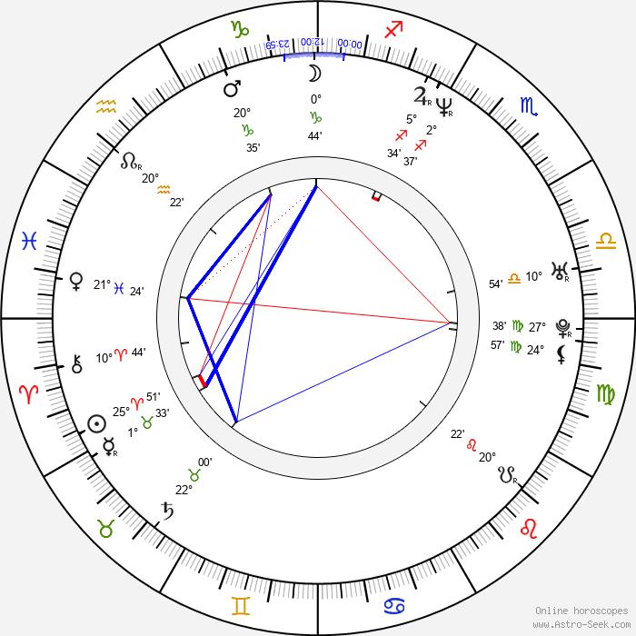 Max Beesley - Birth horoscope chart