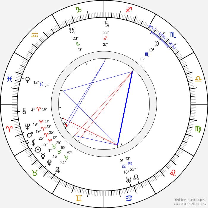 Max Berg - Birth horoscope chart