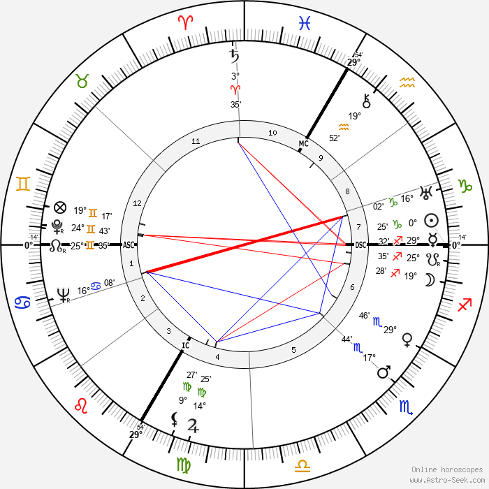 Max Bill - Birth horoscope chart