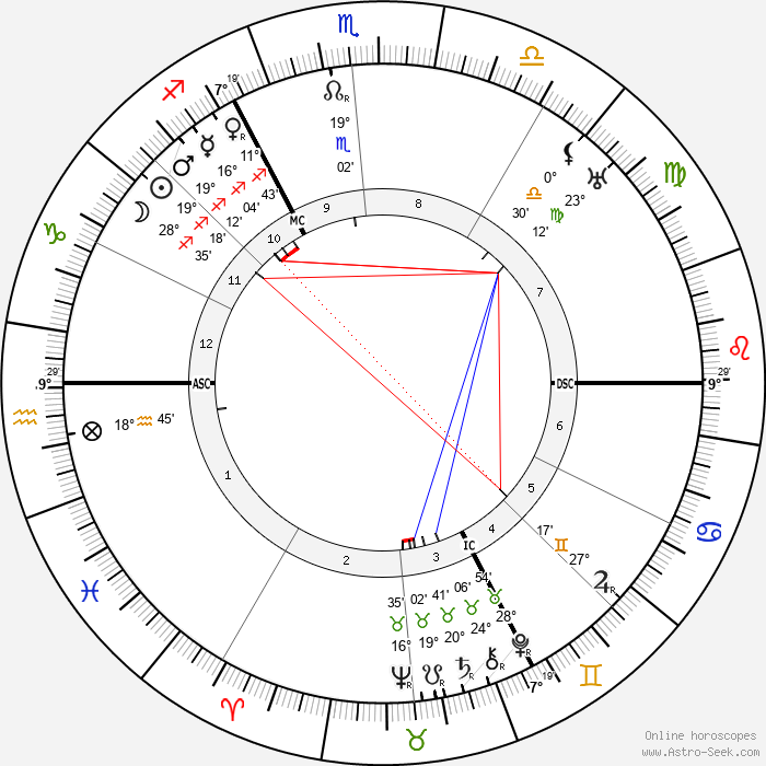 Max Born - Birth horoscope chart