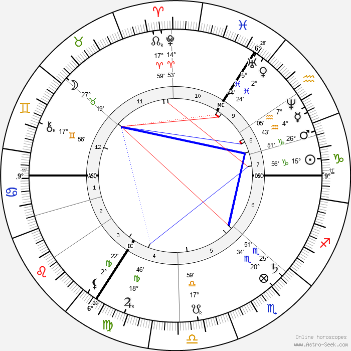 Max Bruch - Birth horoscope chart