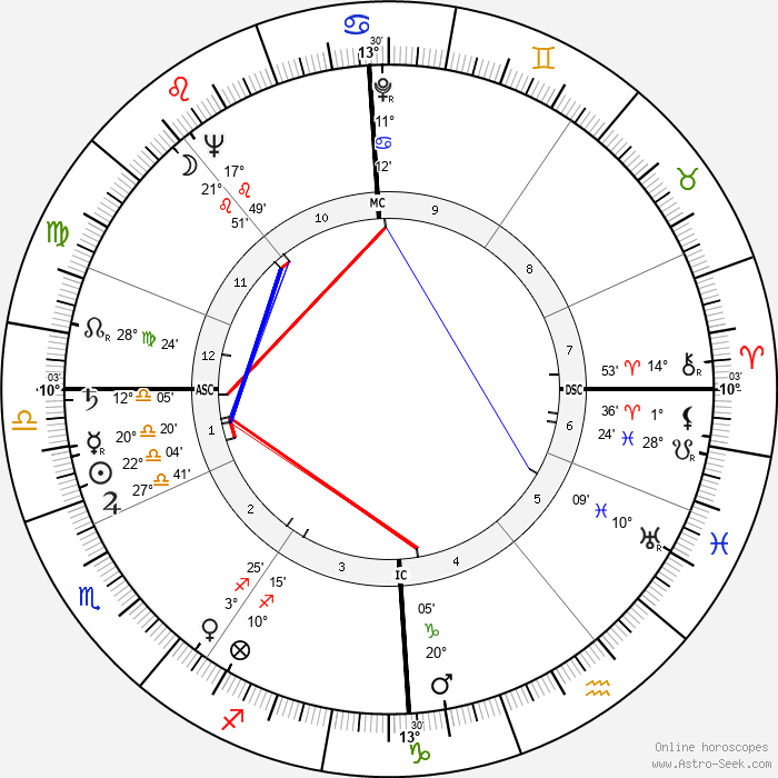 Max Bygraves - Birth horoscope chart