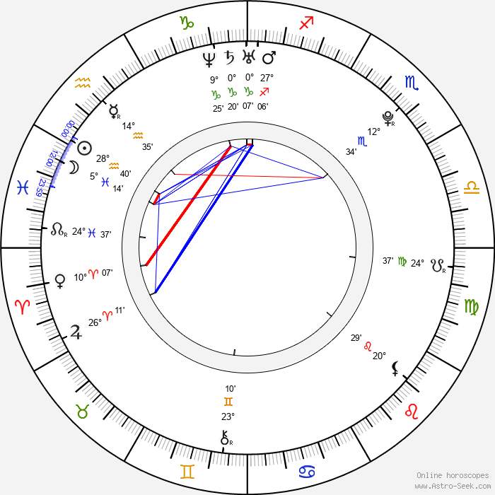 Max Chang Min - Birth horoscope chart