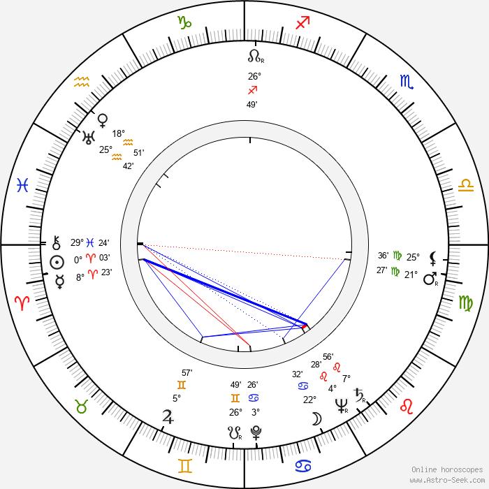Max Desrau - Birth horoscope chart