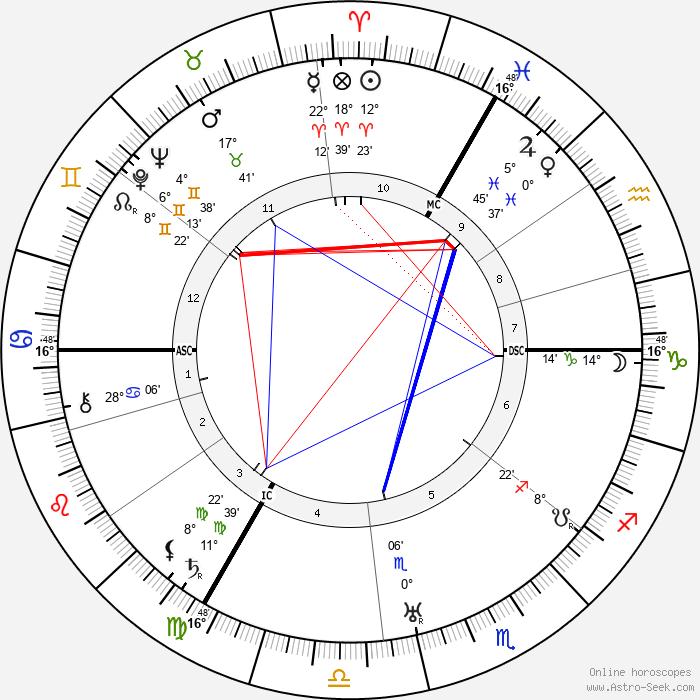 Max Ernst - Birth horoscope chart