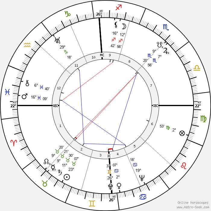 Max Frisch - Birth horoscope chart